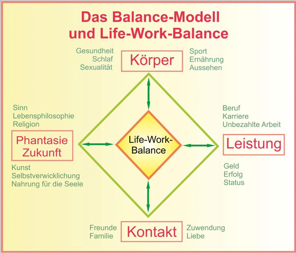 Life-Work-Balance nach Peseschkian